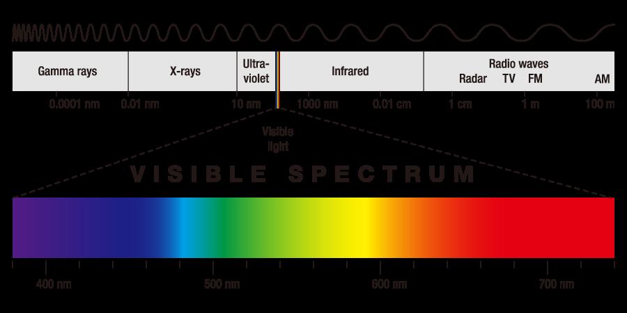 Colori in Casa, Spettro colori visibili